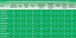 На фото - технические характеристики синтетических моторных масел, autodela.ru