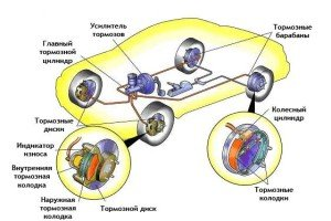 На фото - схема тормозной системы автомобиля, avto-i-avto.ru