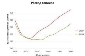 Фото удельного расхода топлива дизельного двигателя, mirtransporta.ru