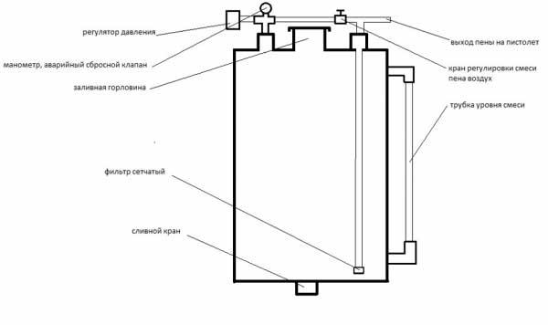 Схема пеногенератора из канистры