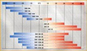 На фото - таблица вязкости трансмиссионных масел, znanieavto.ru