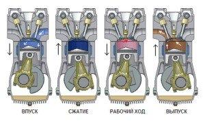 На фото - схема работы четырехтактного дизельного двигателя, patlah.ru