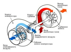 На фото - турбонаддув двигателя, drive.ru