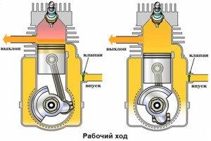 Фото схемы работы двухтактного дизельного двигателя, tool-land.ru