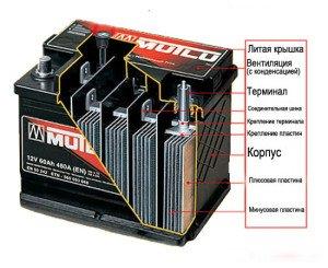 На фото - устройство автомобильного аккумулятора, avto-blogger.ru