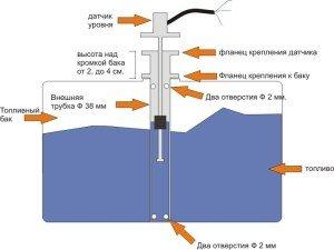На фото - принцип работы датчика уровня топлива, gps-tvsat.ucoz.ru