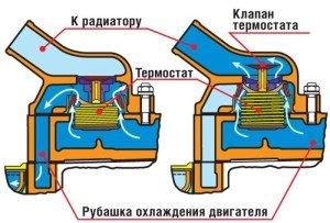 Фото принципа работы термостата, autocentre.ua