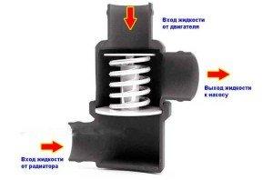 На фото - как работает термостат в автомобиле, gruzoperevozki.site-mvf.ru