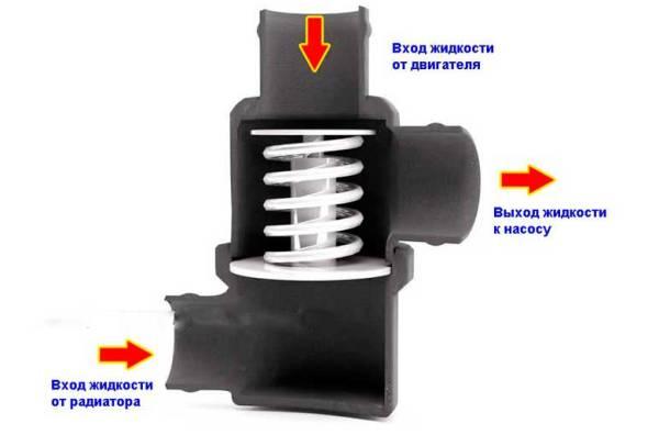 Как это сделано термостат