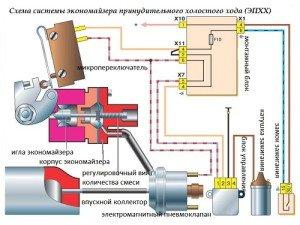 На фото - схема экономайзера холостого хода, blogautolive.ru
