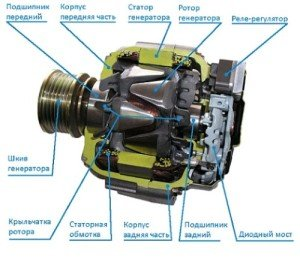 На фото - конструкция автомобильного генератора, generstar.ru