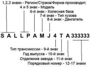 На фото - расшифровка VIN кода, o-garant.ru