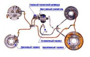 На фото - схема тормозной системы автомобиля, autozam.ru
