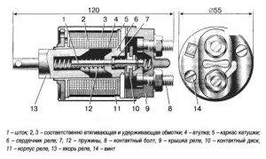 Фото устройства тягового реле стартера, principact.ru