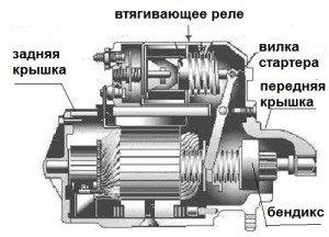 На фото - принцип работы втягивающего реле стартера, a-diagnostika.ru
