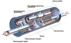 Фото глушителя выхлопной системы автомобиля, gutkat.ru