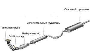 Фото схемы выхлопной системы автомобиля, avtotemp.com