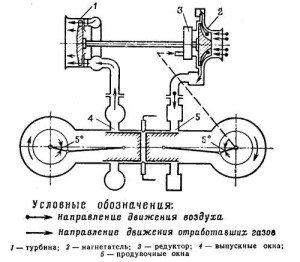 На фото - схема работы двухтактного двигателя автомобиля, russ-tuning.ru