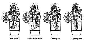 Фото цикла работы двухтактного двигателя автомобиля, ru.wikipedia.org