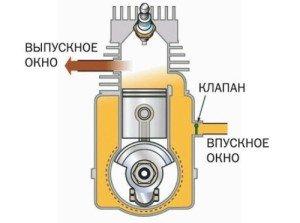 На фото - конструкция двухтактного дизельного двигателя автомобиля, wiki.zr.ru