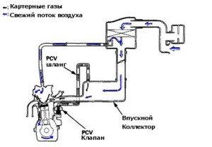 Фото картерных газов автомобиля, ej9.ru