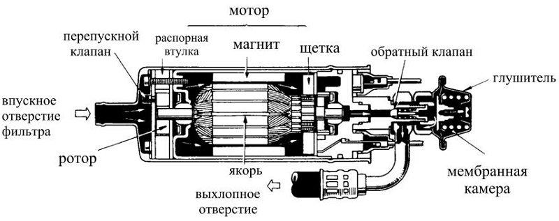 Схема дизельного насоса