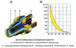 Фото устройства датчика температуры охлаждающей жидкости, avtokat01.narod.ru
