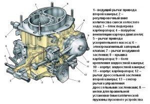 Фото устройства карбюратора ВАЗ 2107, avtoslet.ru