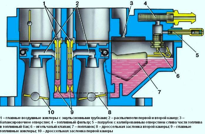 схема карбюратора ВАЗ 2108