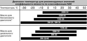 На фото - температурные пределы для масел с разным коэфициентом вязкости, monolith.in.ua