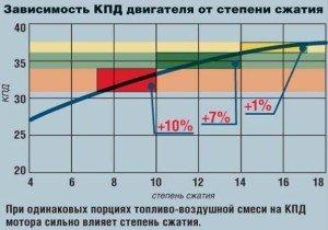 На фото - зависимость КПД двигателя от степени сжатия, science-bsea.bgita.ru