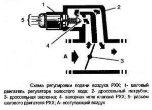 На фото - принцип работы регулятора холостого хода, vsepoedem.com
