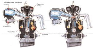 Фото принципа сжатия в двигателе, avtoshar.ru