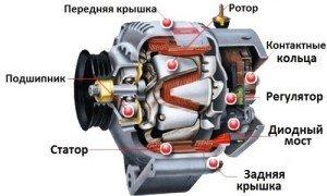 На фото - устройство автомобильного генератора, indigo-auto.ru