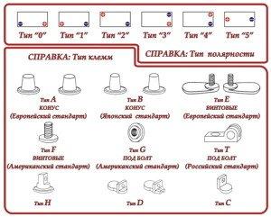 На фото - типы клемм АКБ, aktis.su