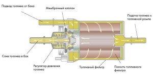 Фото принципа работы регулятора давления топлива, volkswagenbox.ru