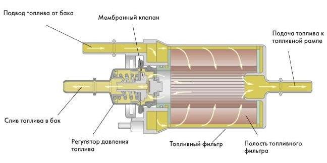 Фото №14 - клапан регулировки давления топлива ВАЗ 2110