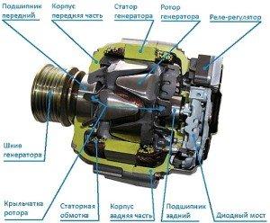 Фото устройства автомобильного генератора, generstar.ru