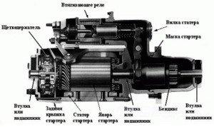 Фото устройства стартера ВАЗ 2109, v-lada.ru