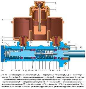 Фото конструкции главного тормозного цилиндра, autoustroistvo.ru