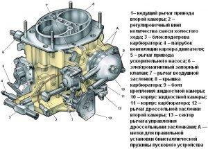 На фото - устройство карбюратора автомобиля, avtoslet.ru