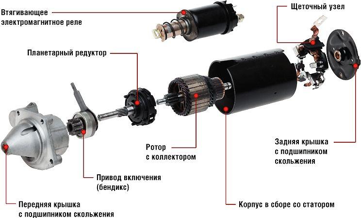 Фото устройства стартера ВАЗ
