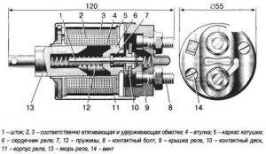 Фото устройства втягивающего реле стартера, principact.ru