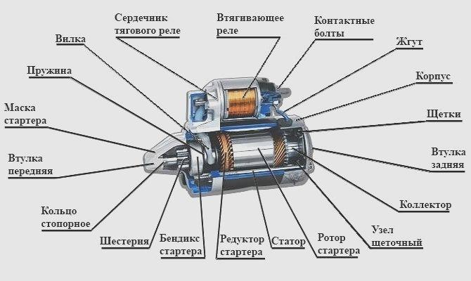 Фото устройства стартера ВАЗ 2107