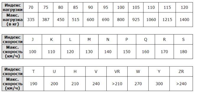 Таблицы подбора летних шин