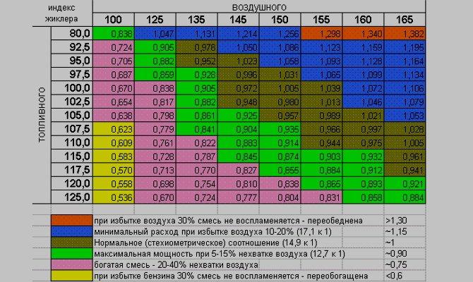 Таблица соотношения индексов жиклеров