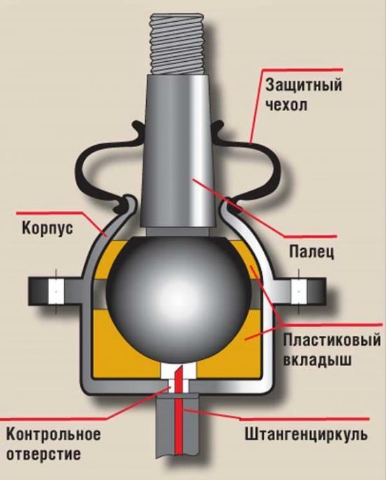 Схема шаровой опоры ВАЗ