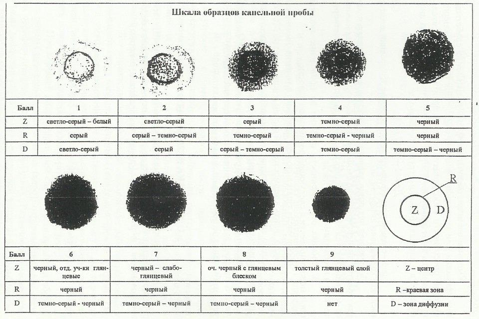 шкала образцов капельной пробы