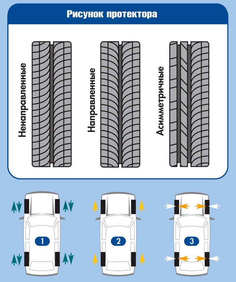 Типы протекторов для автомобильных шин