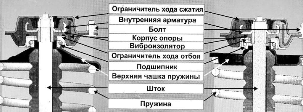Опорный подшипник, схема